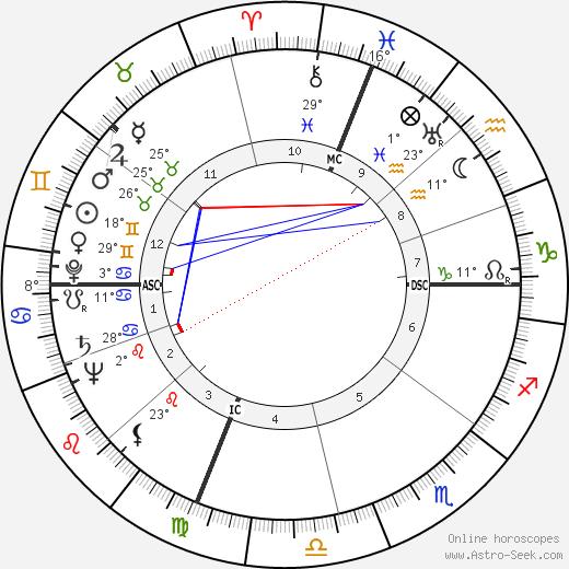Byron White birth chart, biography, wikipedia 2018, 2019