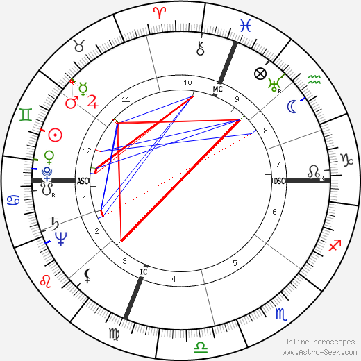 Byron White astro natal birth chart, Byron White horoscope, astrology