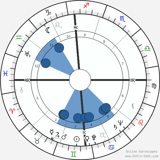 Dean Martin horoscope, astrology, sign, zodiac, date of birth, instagram