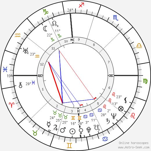 Dean Martin birth chart, biography, wikipedia 2018, 2019