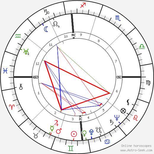 Dean Martin astro natal birth chart, Dean Martin horoscope, astrology