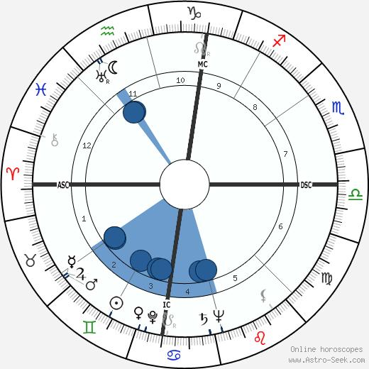Earl Henry wikipedia, horoscope, astrology, instagram