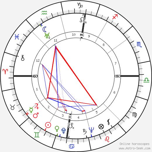 Earl Henry birth chart, Earl Henry astro natal horoscope, astrology