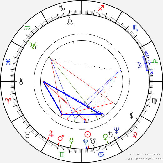Estela Inda birth chart, Estela Inda astro natal horoscope, astrology