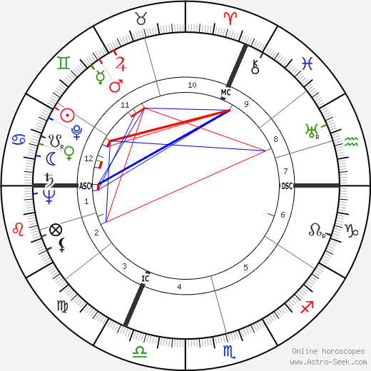 Fernande Voisin tema natale, oroscopo, Fernande Voisin oroscopi gratuiti, astrologia