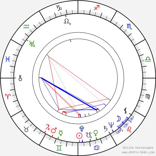 Frank Godwin astro natal birth chart, Frank Godwin horoscope, astrology