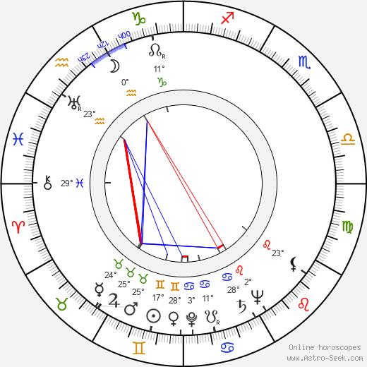 George Wallace birth chart, biography, wikipedia 2020, 2021