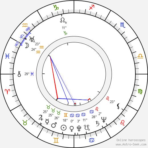 Greta Gonda birth chart, biography, wikipedia 2020, 2021