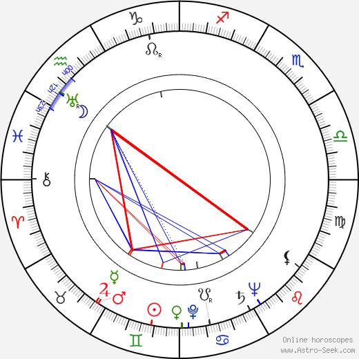 Greta Gonda birth chart, Greta Gonda astro natal horoscope, astrology