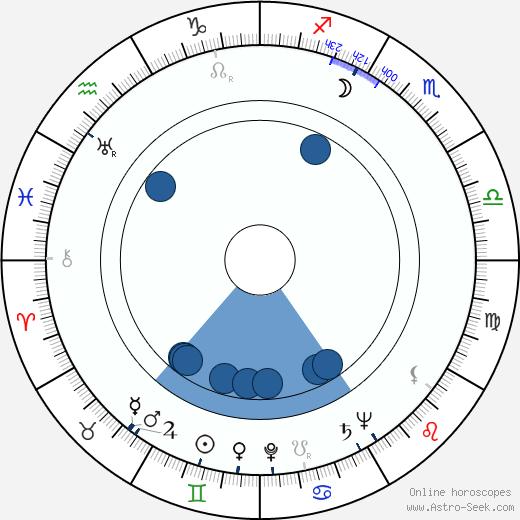 Helen Wood wikipedia, horoscope, astrology, instagram