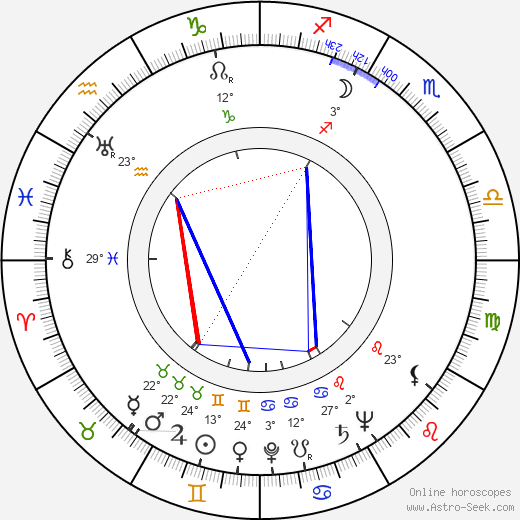 Helen Wood birth chart, biography, wikipedia 2018, 2019