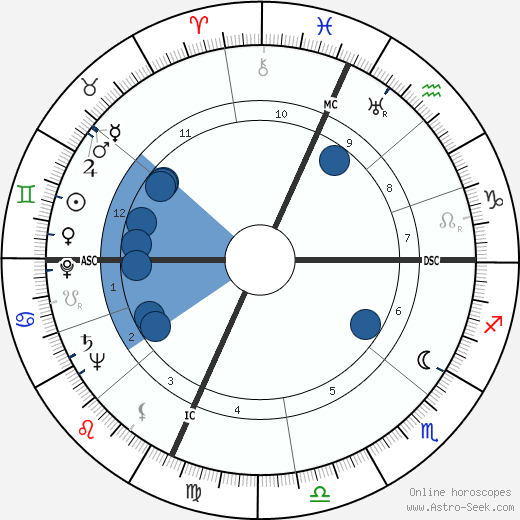 Howard M. Metzenbaum wikipedia, horoscope, astrology, instagram