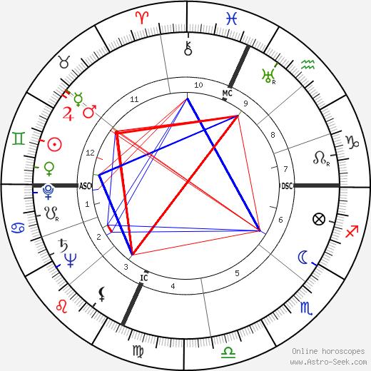 Howard M. Metzenbaum день рождения гороскоп, Howard M. Metzenbaum Натальная карта онлайн