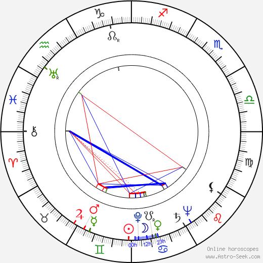 Igor Smialowski birth chart, Igor Smialowski astro natal horoscope, astrology