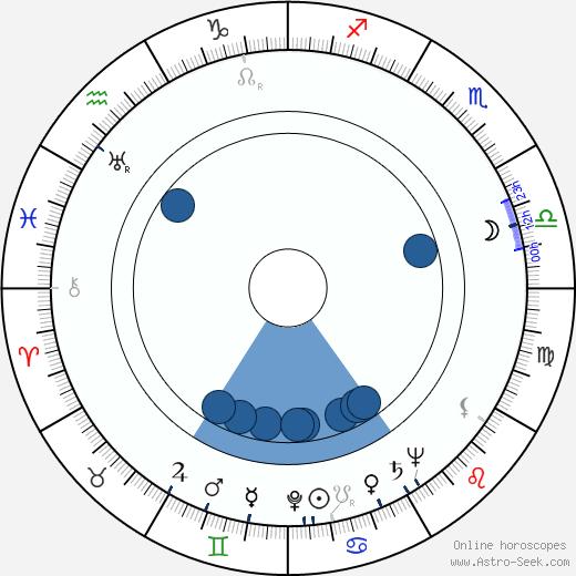 John Harvey wikipedia, horoscope, astrology, instagram