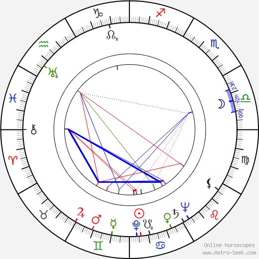 John Harvey birth chart, John Harvey astro natal horoscope, astrology
