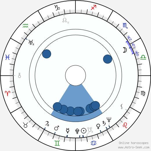 Josef Kainar wikipedia, horoscope, astrology, instagram