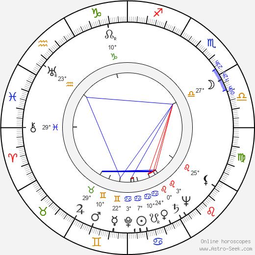 Josef Kainar birth chart, biography, wikipedia 2019, 2020