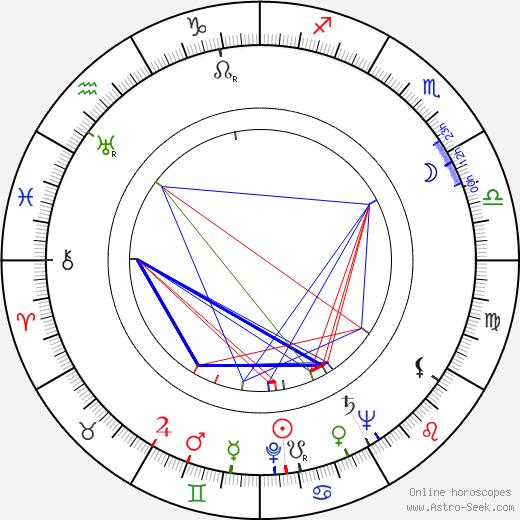 Josef Kainar astro natal birth chart, Josef Kainar horoscope, astrology