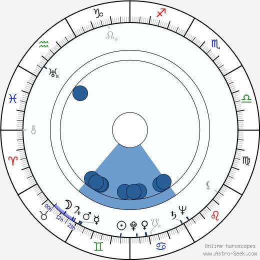 Katherine Graham wikipedia, horoscope, astrology, instagram