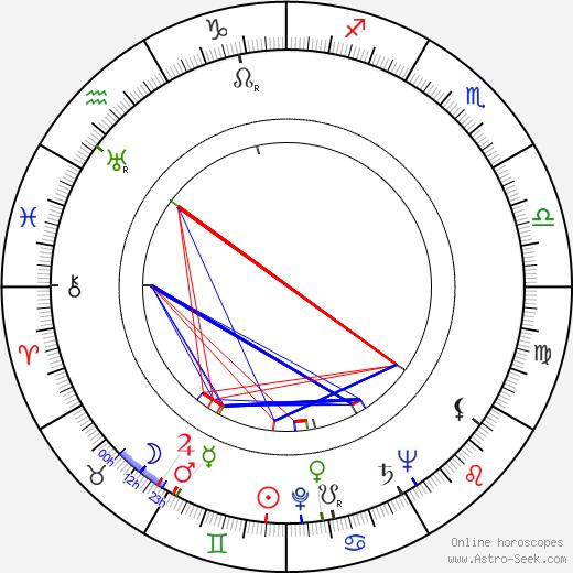 Katherine Graham birth chart, Katherine Graham astro natal horoscope, astrology