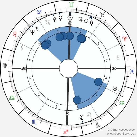Kirk Kerkorian wikipedia, horoscope, astrology, instagram