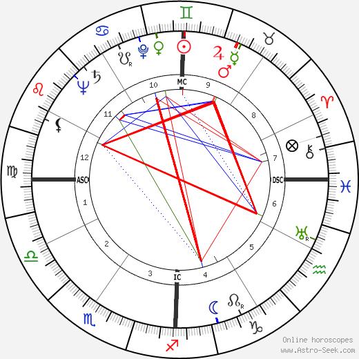 Кирк Керкорян Kirk Kerkorian день рождения гороскоп, Kirk Kerkorian Натальная карта онлайн