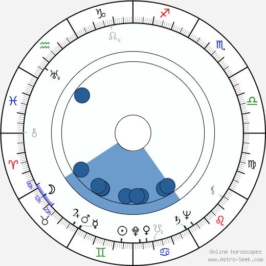 Lash La Rue wikipedia, horoscope, astrology, instagram