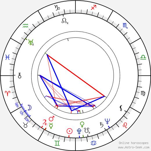 Lash La Rue astro natal birth chart, Lash La Rue horoscope, astrology