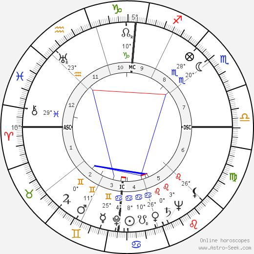 Lena Horne birth chart, biography, wikipedia 2018, 2019