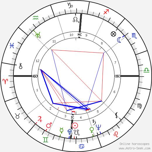 Lena Horne astro natal birth chart, Lena Horne horoscope, astrology
