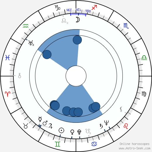 Martti Kuuskoski wikipedia, horoscope, astrology, instagram