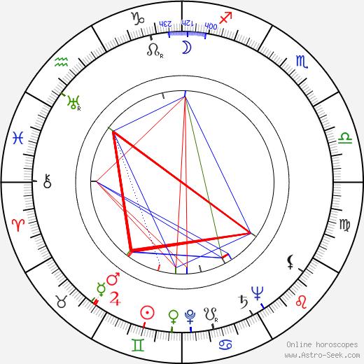 Martti Kuuskoski день рождения гороскоп, Martti Kuuskoski Натальная карта онлайн