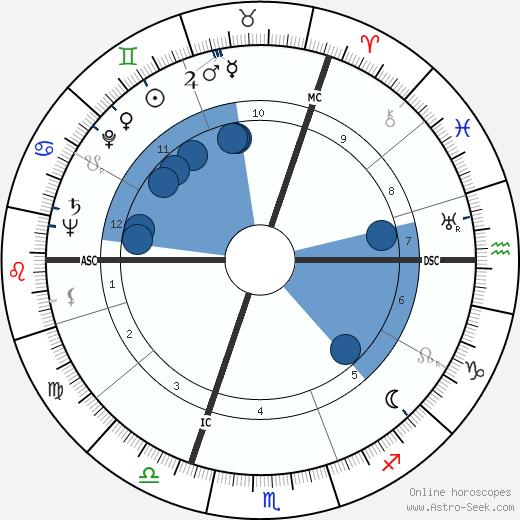 Neville Heath wikipedia, horoscope, astrology, instagram