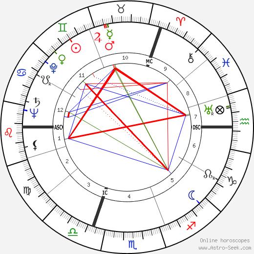 Neville Heath день рождения гороскоп, Neville Heath Натальная карта онлайн