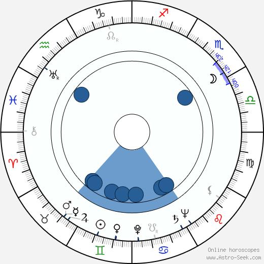 Nikolai Barmin wikipedia, horoscope, astrology, instagram