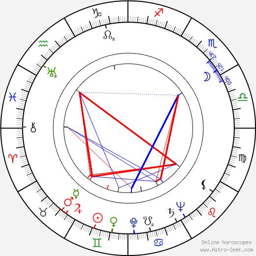 Nikolai Barmin birth chart, Nikolai Barmin astro natal horoscope, astrology