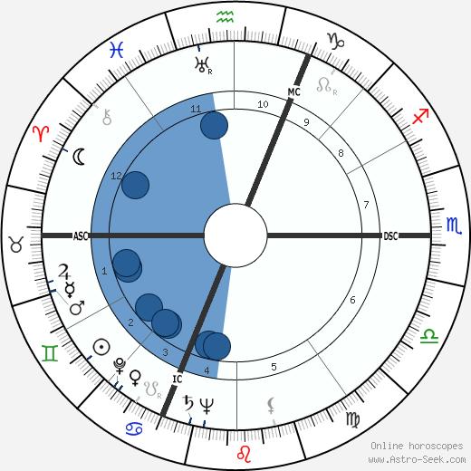 Pierre-Louis wikipedia, horoscope, astrology, instagram