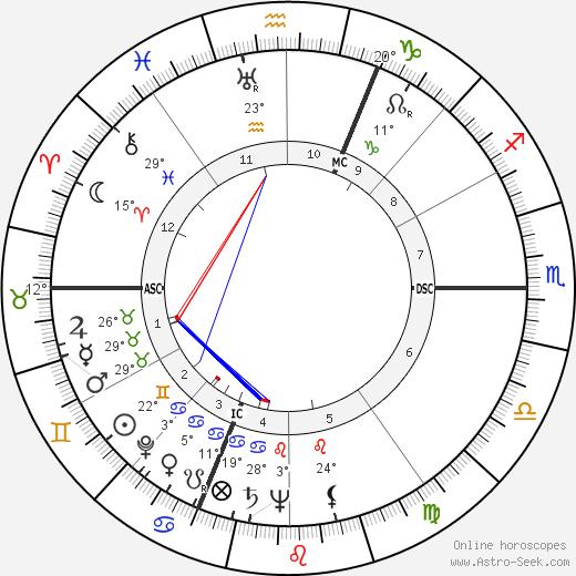 Pierre-Louis birth chart, biography, wikipedia 2018, 2019