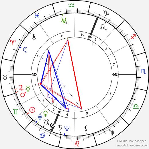 Pierre-Louis astro natal birth chart, Pierre-Louis horoscope, astrology