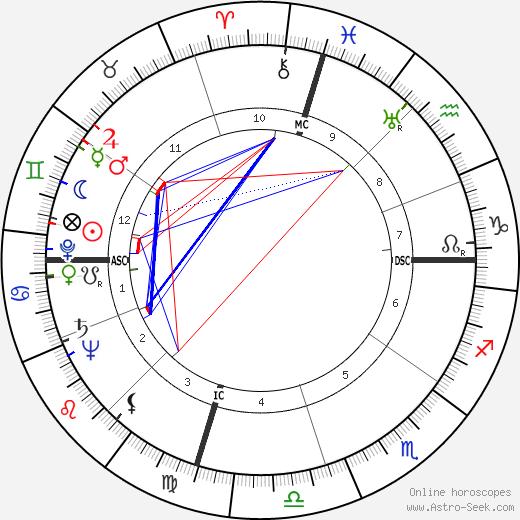 Richard Boone день рождения гороскоп, Richard Boone Натальная карта онлайн