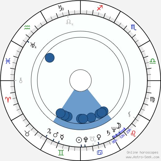 Robert Duke wikipedia, horoscope, astrology, instagram