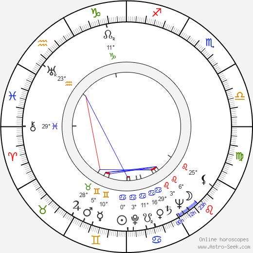 Robert Duke birth chart, biography, wikipedia 2019, 2020
