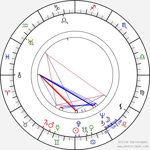 Robert Duke astro natal birth chart, Robert Duke horoscope, astrology
