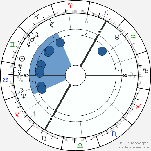 Robert Edmondston Coffin wikipedia, horoscope, astrology, instagram