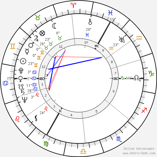 Robert Edmondston Coffin birth chart, biography, wikipedia 2017, 2018