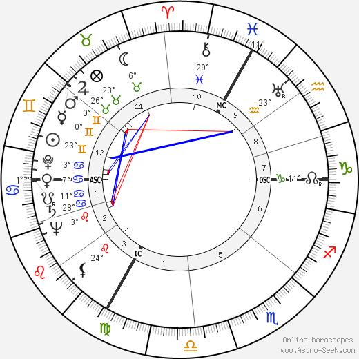 Robert Edmondston Coffin birth chart, biography, wikipedia 2018, 2019