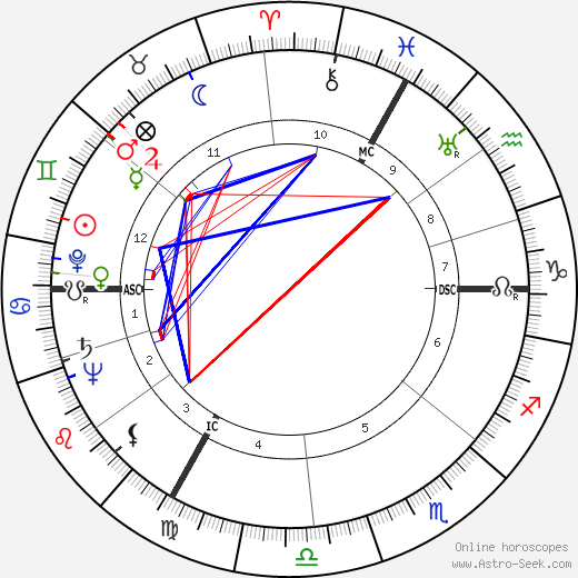 Robert Edmondston Coffin astro natal birth chart, Robert Edmondston Coffin horoscope, astrology