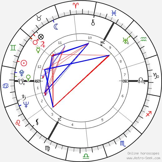 Robert Edmondston Coffin tema natale, oroscopo, Robert Edmondston Coffin oroscopi gratuiti, astrologia