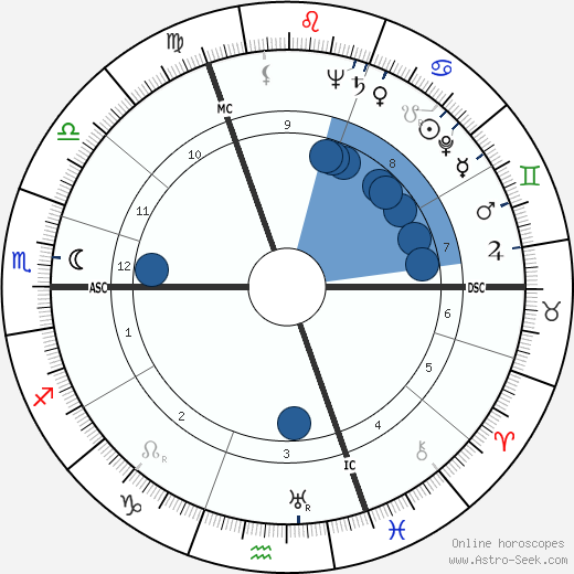 Robert G. van de Kerckhove wikipedia, horoscope, astrology, instagram
